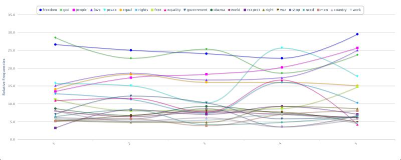 SRM percentile charts